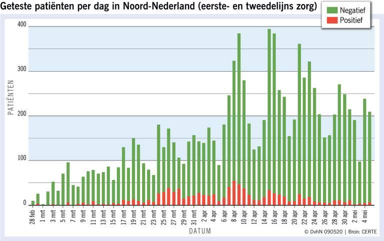 GGD in Drenthe en Groningen testen nauwelijks op het coronavirus. 'Te weinig mensen met griepachtige klachten